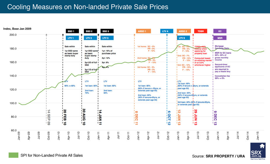 Non-landed Overall Sales